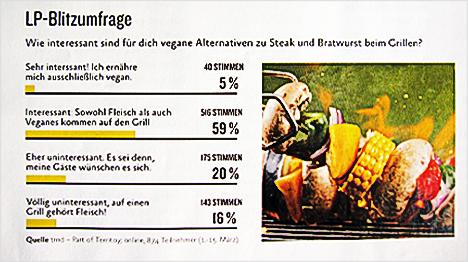 Vom trnd-Blog ins gedruckte Heft: die LP-Blitzumfrage.
