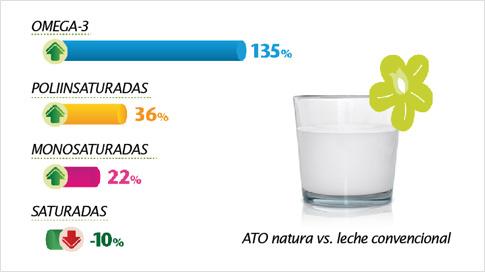 ATO Natura es un producto saludable, ya que se trata de una leche apropiada nutricionalmente, con un contenido bajo en ácidos grasos saturados y alto en monoinsaturados y poliinsaturados que ayudan a mantener una dieta sana y equilibrada.