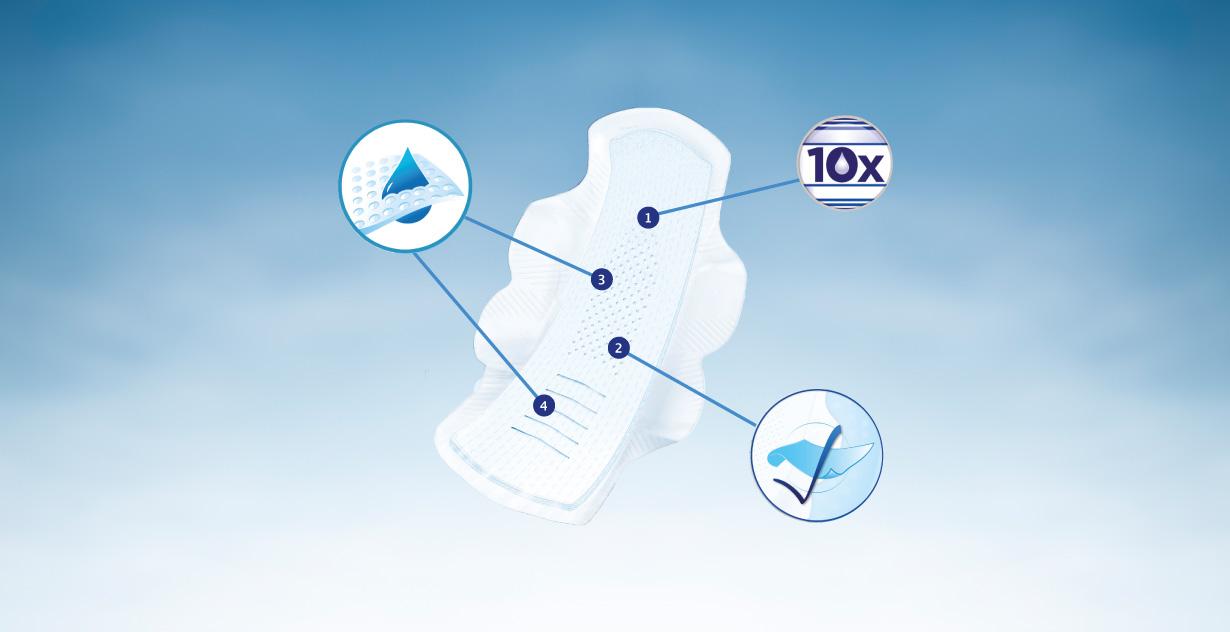 (1) 10x większa chłonność; (2) 100% ochrony przed przeciekaniem; (3)(4) Mikrokanaliki i pianka SmartFoam™