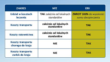 Porównanie ochrony NFZ (EKUZ) i ERV za granicą