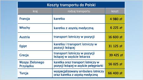 Przykładowe koszty transportu chorego z zagranicy